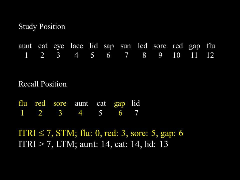 Study Position aunt cat eye lace lid sap sun led sore red gap flu 1 2 3 4 5 6 7 8 9 10 11 12 Recall Position flu red sore aunt cat gap lid 1 2 3 4 5 6 7 ITRI  7, STM; flu: 0, red: 3, sore: 5, gap: 6 ITRI > 7, LTM; aunt: 14, cat: 14, lid: 13