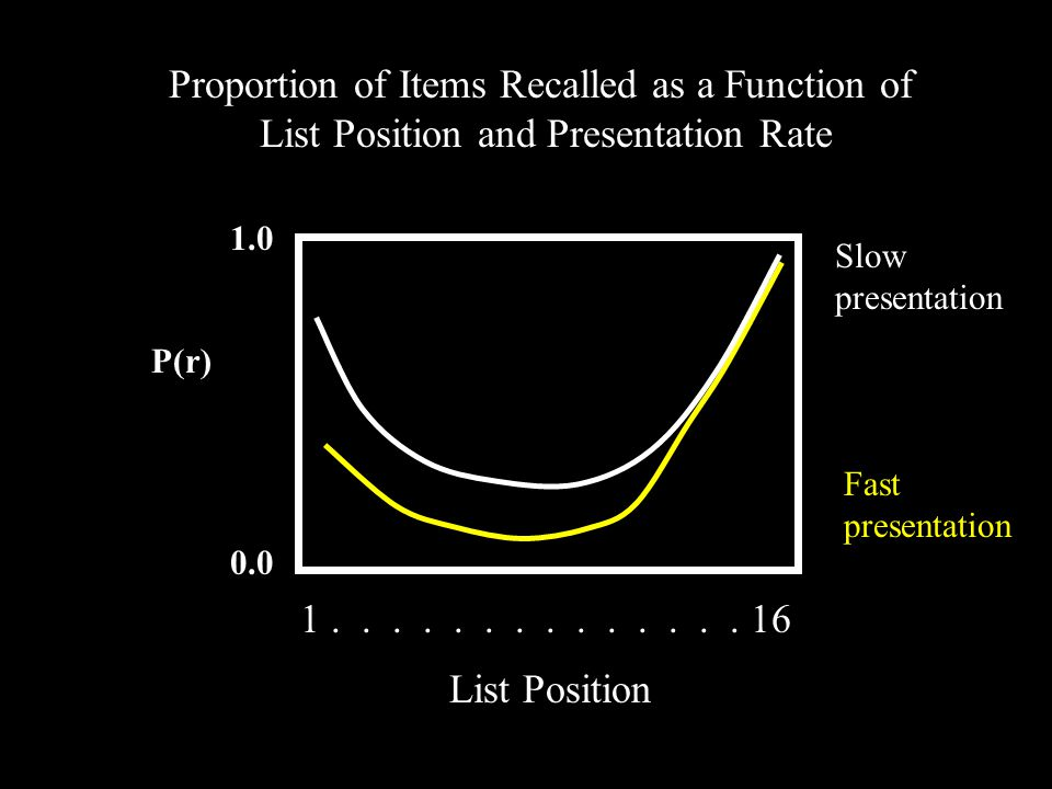 P(r) 1.0 0.0 Proportion of Items Recalled as a Function of List Position and Presentation Rate List Position 1..............