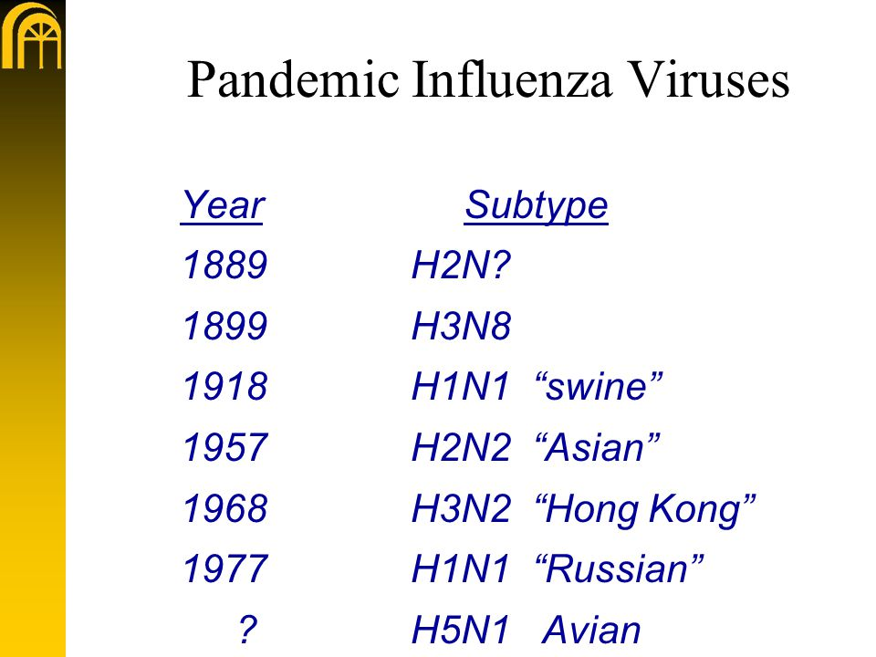 Pandemic Influenza Viruses Year Subtype 1889H2N.