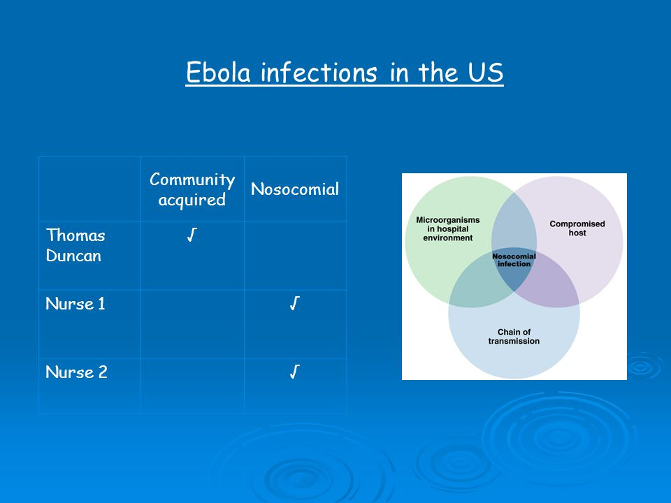 Ebola infections in the US Community acquired Nosocomial Thomas Duncan √ Nurse 1√ Nurse 2√