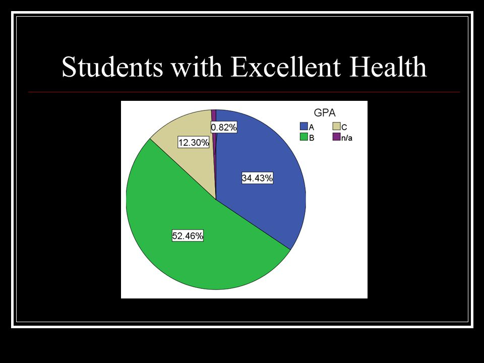 Students with Excellent Health