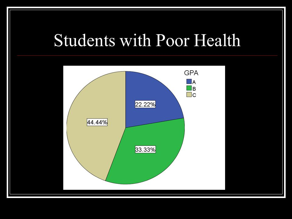 Students with Poor Health