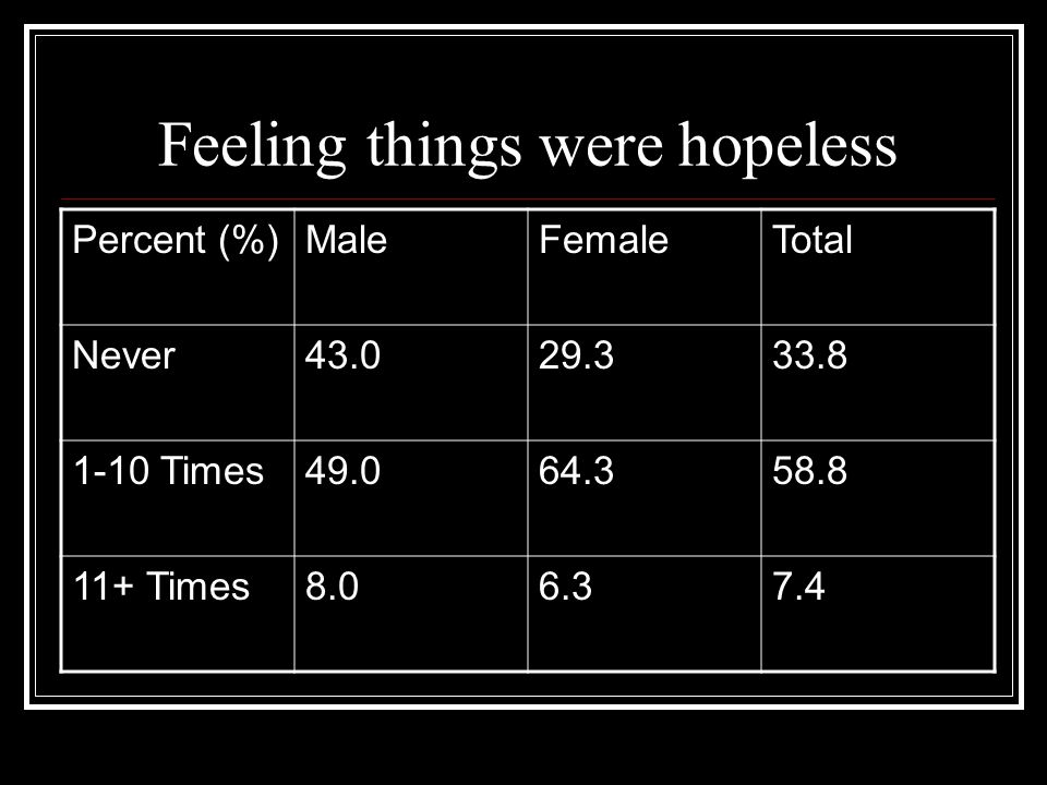 Feeling things were hopeless Percent (%)MaleFemaleTotal Never43.029.333.8 1-10 Times49.064.358.8 11+ Times8.06.37.4