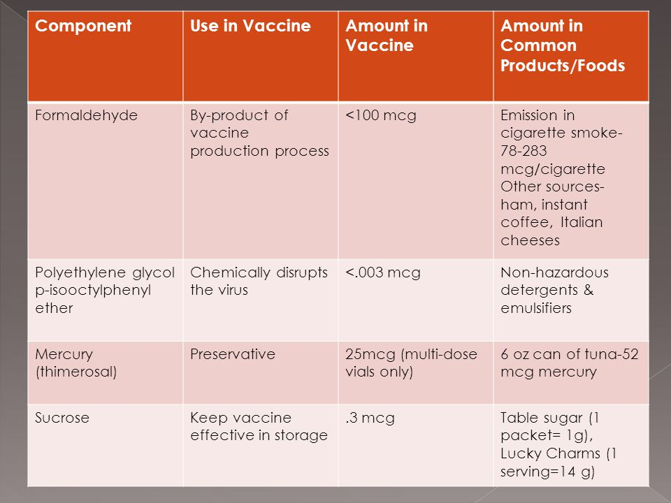 ComponentUse in VaccineAmount in Vaccine Amount in Common Products/Foods FormaldehydeBy-product of vaccine production process <100 mcgEmission in cigarette smoke- 78-283 mcg/cigarette Other sources- ham, instant coffee, Italian cheeses Polyethylene glycol p-isooctylphenyl ether Chemically disrupts the virus <.003 mcgNon-hazardous detergents & emulsifiers Mercury (thimerosal) Preservative25mcg (multi-dose vials only) 6 oz can of tuna-52 mcg mercury SucroseKeep vaccine effective in storage.3 mcgTable sugar (1 packet= 1g), Lucky Charms (1 serving=14 g)