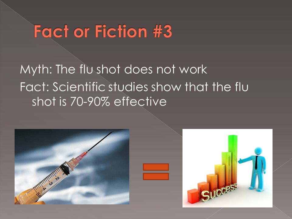 Myth: The flu shot does not work Fact: Scientific studies show that the flu shot is 70-90% effective