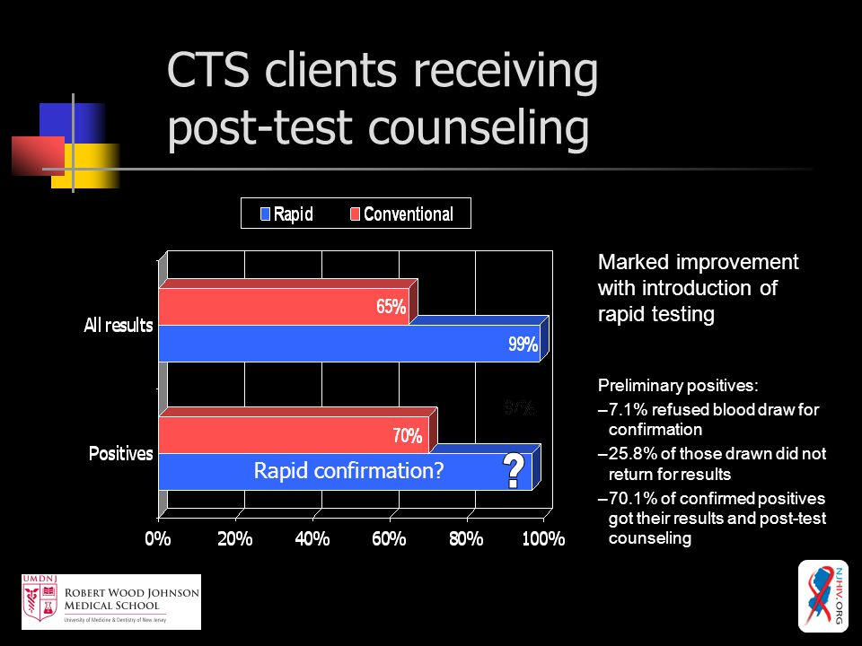 CTS clients receiving post-test counseling Marked improvement with introduction of rapid testing Preliminary positives: –7.1% refused blood draw for confirmation –25.8% of those drawn did not return for results –70.1% of confirmed positives got their results and post-test counseling Rapid confirmation?