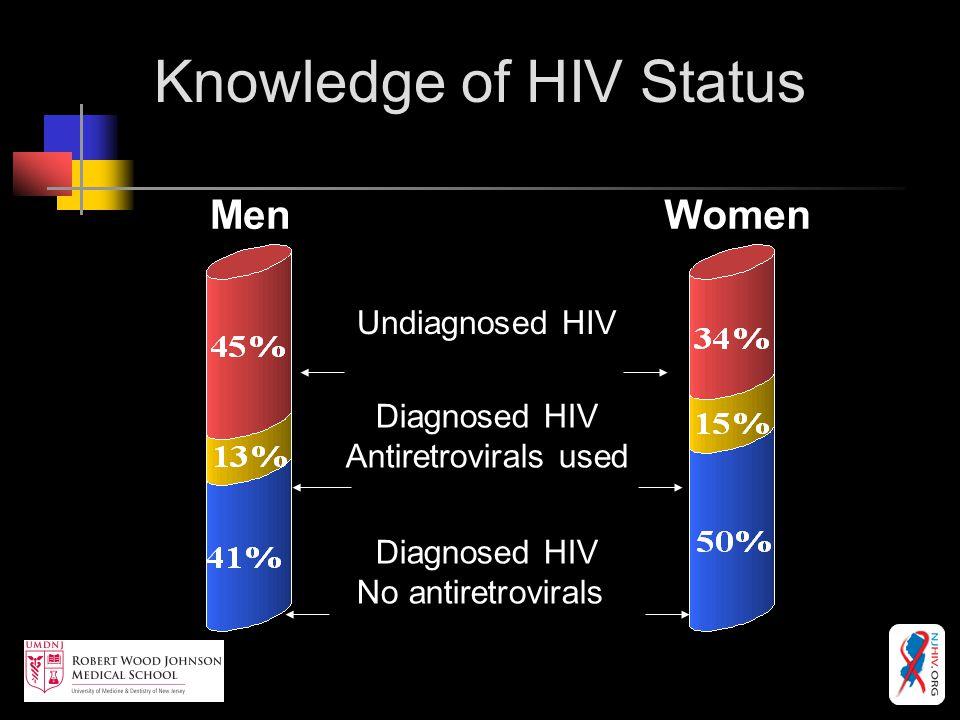 Knowledge of HIV Status MenWomen Undiagnosed HIV Diagnosed HIV Antiretrovirals used Diagnosed HIV No antiretrovirals
