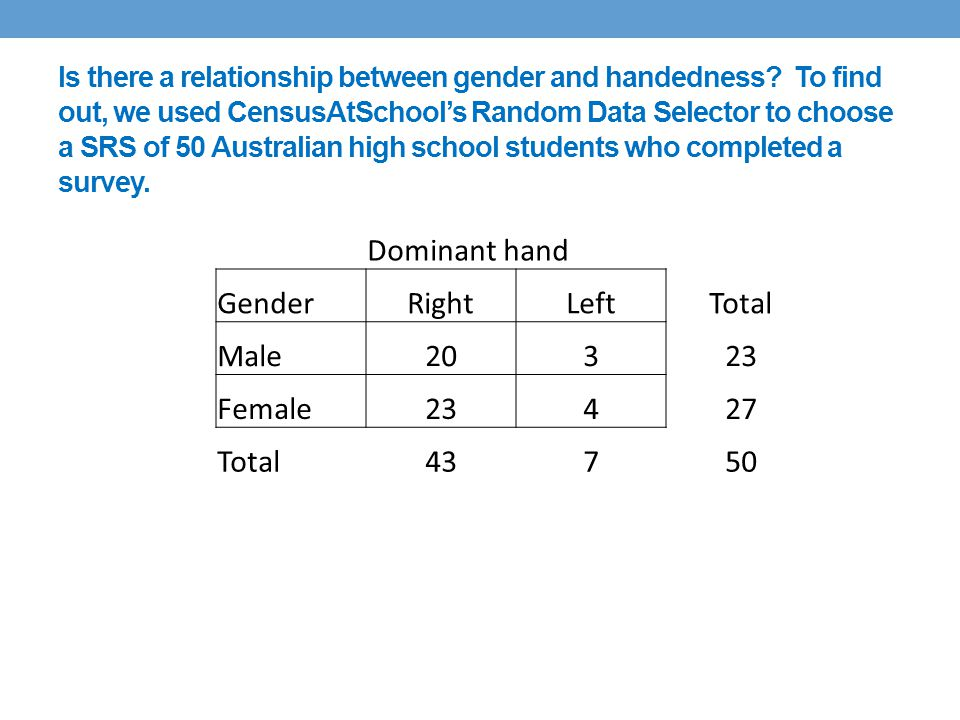Is there a relationship between gender and handedness.