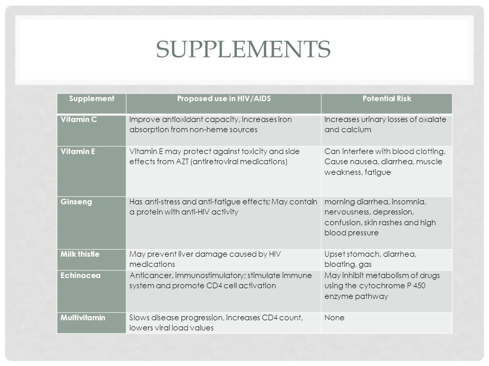 SUPPLEMENTS SupplementProposed use in HIV/AIDSPotential Risk Vitamin C Improve antioxidant capacity, increases iron absorption from non-heme sources I