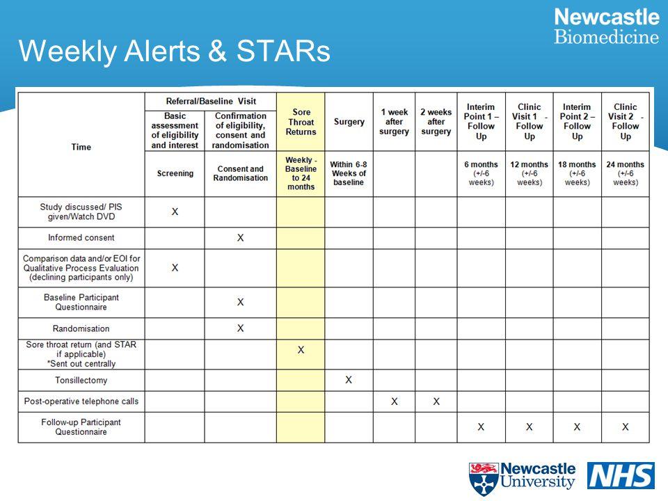 Weekly Alerts & STARs