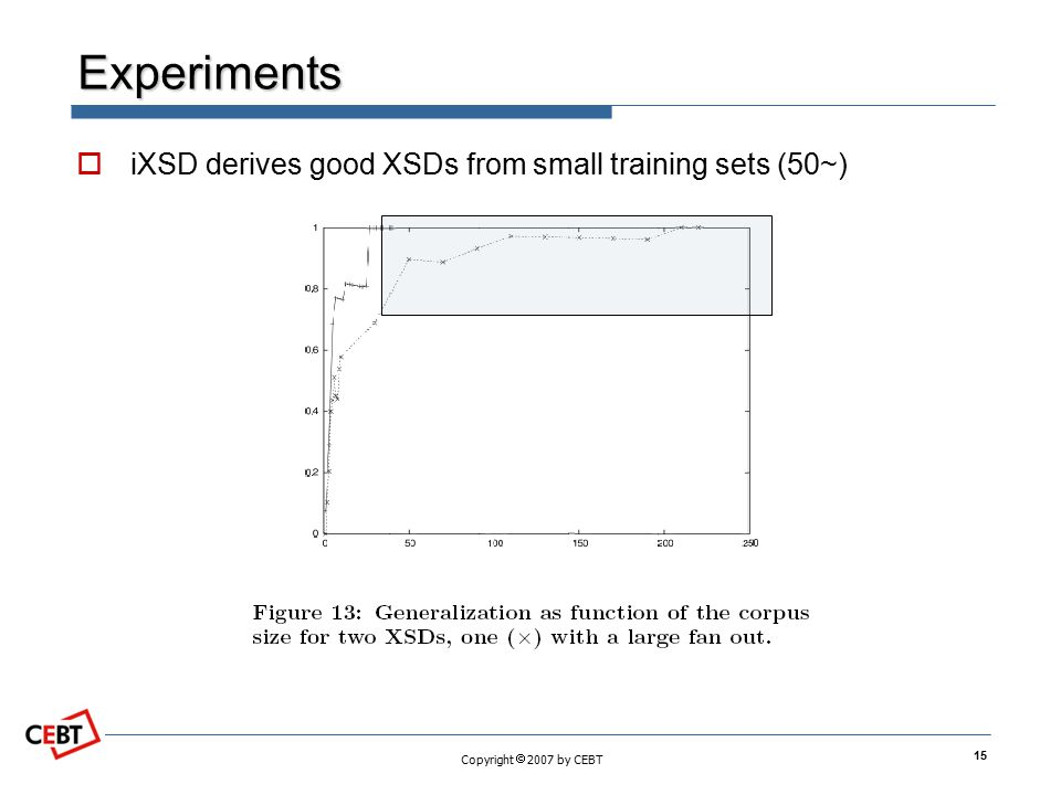 Copyright  2007 by CEBT Experiments  iXSD derives good XSDs from small training sets (50~) 15