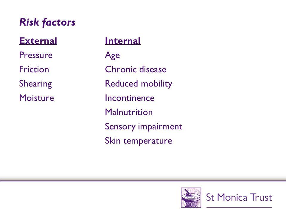 Risk factors ExternalInternal PressureAge FrictionChronic disease ShearingReduced mobility MoistureIncontinence Malnutrition Sensory impairment Skin t