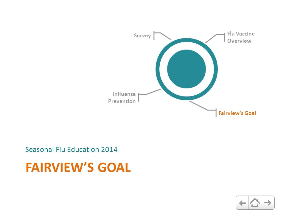 FAIRVIEW'S GOAL Seasonal Flu Education 2014 Flu Vaccine Overview Fairview's Goal Influenza Prevention Survey