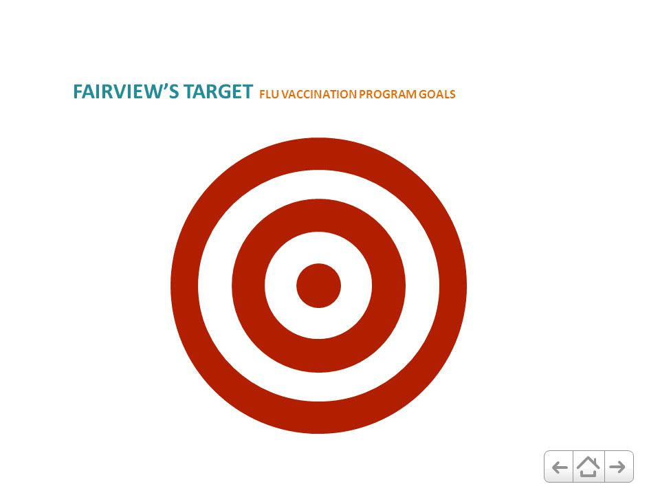 FAIRVIEW'S TARGET FLU VACCINATION PROGRAM GOALS 90% Vaccination 100% Participation