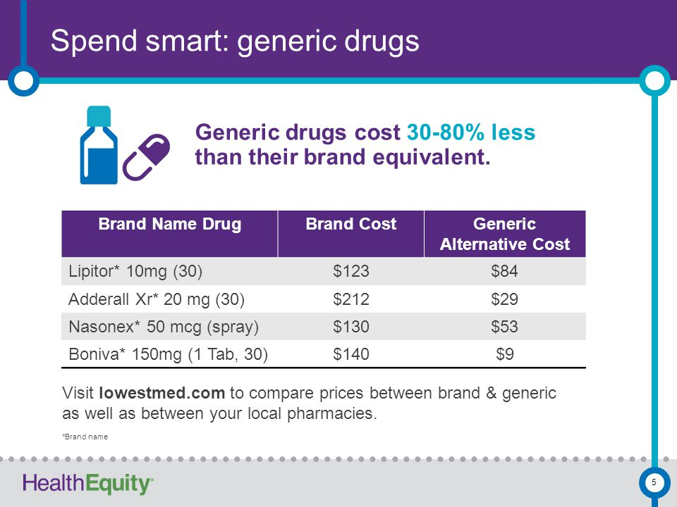 Spend smart: generic drugs 5 Generic drugs cost 30-80% less than their brand equivalent. Brand Name DrugBrand CostGeneric Alternative Cost Lipitor* 10