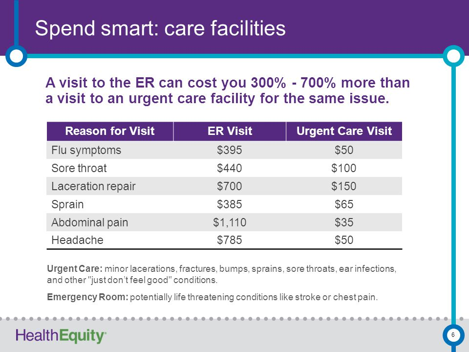 Spend smart: care facilities 6 A visit to the ER can cost you 300% - 700% more than a visit to an urgent care facility for the same issue. Reason for