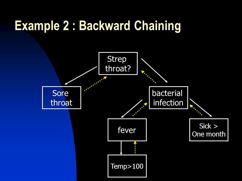 Example 2 : Backward Chaining Strep throat.