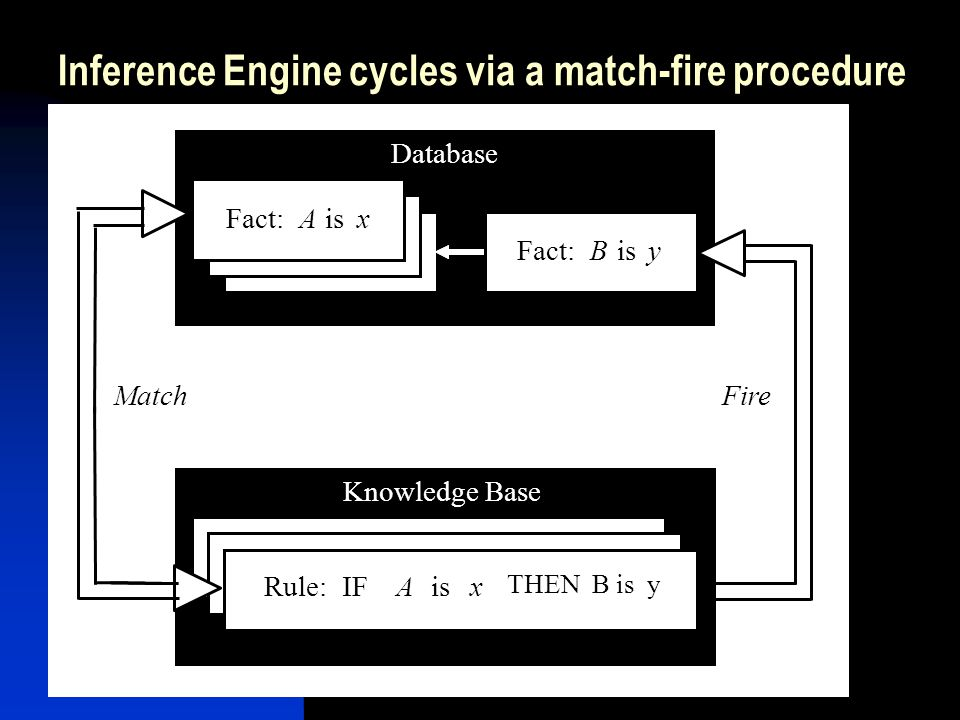 Inference Engine cycles via a match-fire procedure Knowledge Base Database Fact:A isx MatchFire Fact:B isy Rule: IFA isx THEN B is y