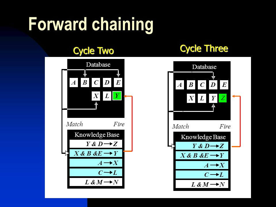 Forward chaining Cycle Two Cycle Three Y Z