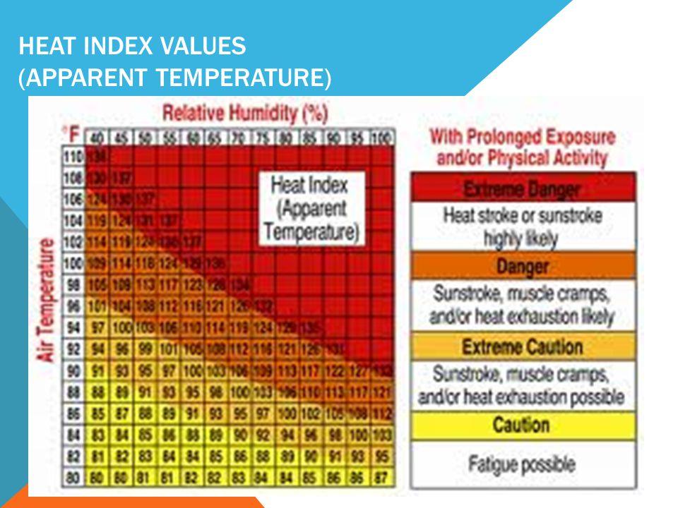 HEAT INDEX VALUES (APPARENT TEMPERATURE)
