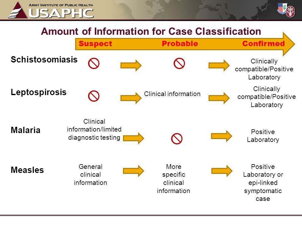 Common Disease Case Classification Mistakes –Lyme disease –Influenza-Associated Hospitalization –Encephalitis, Arboviral (West Nile Virus) –Malaria –Hepatitis B, Acute & Chronic –Hepatitis C –E.