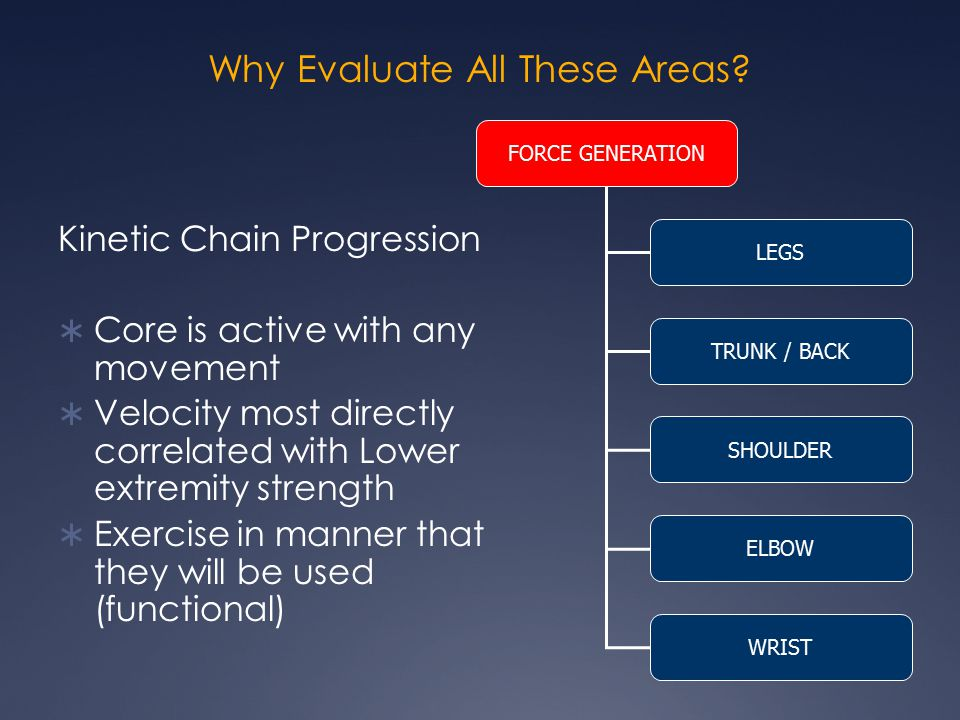 Why Evaluate All These Areas? Kinetic Chain Progression  Core is active with any movement  Velocity most directly correlated with Lower extremity st