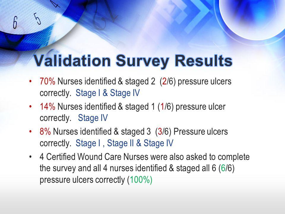 70% Nurses identified & staged 2 (2/6) pressure ulcers correctly. Stage I & Stage IV 14% Nurses identified & staged 1 (1/6) pressure ulcer correctly.