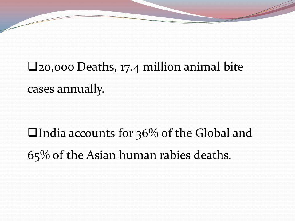  20,000 Deaths, 17.4 million animal bite cases annually.