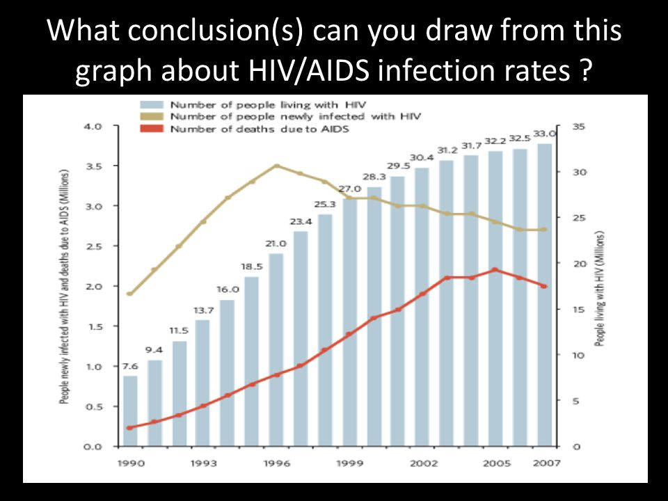 AIDS Fact List (Acquired Immune Deficiency Syndrome) 1.