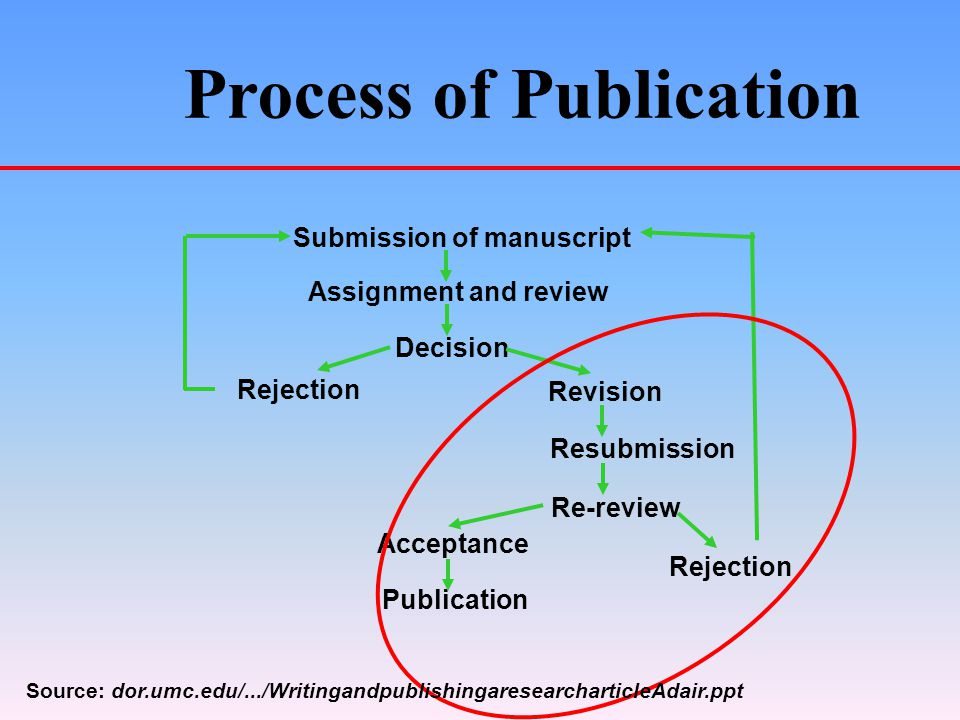 Process of Publication Submission of manuscript Assignment and review Decision Revision Resubmission Re-review Acceptance Publication Rejection Source: dor.umc.edu/.../WritingandpublishingaresearcharticleAdair.ppt