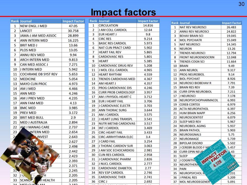 30 Impact factors