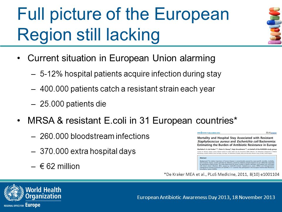European Antibiotic Awareness Day 2013, 18 November 2013 Full picture of the European Region still lacking Current situation in European Union alarming –5-12% hospital patients acquire infection during stay –400.000 patients catch a resistant strain each year –25.000 patients die MRSA & resistant E.coli in 31 European countries* –260.000 bloodstream infections –370.000 extra hospital days –€ 62 million *De Kraker MEA et al., PLoS Medicine, 2011, 8(10) e1001104