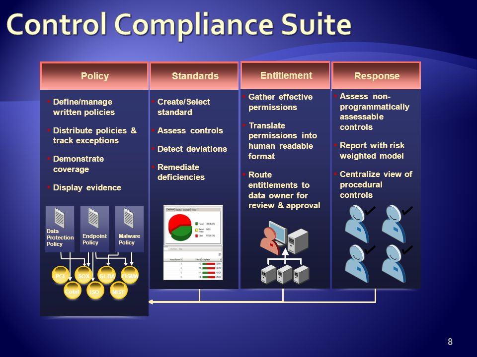 8 Standards  Create/Select standard  Assess controls  Detect deviations  Remediate deficiencies Entitlement  Gather effective permissions  Translate permissions into human readable format  Route entitlements to data owner for review & approval Response  Assess non- programmatically assessable controls  Report with risk weighted model  Centralize view of procedural controls Policy  Define/manage written policies  Distribute policies & track exceptions  Demonstrate coverage  Display evidence NIST PCI Cobit SOX ISO GLBA FISMA Malware Policy Endpoint Policy Data Protection Policy