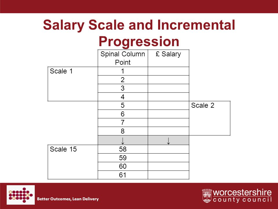 Better Outcomes, Lean Delivery Salary Scale and Incremental Progression Spinal Column Point £ Salary Scale 11 2 3 4 5Scale 2 6 7 8 ↓↓ Scale 1558 59 60 61