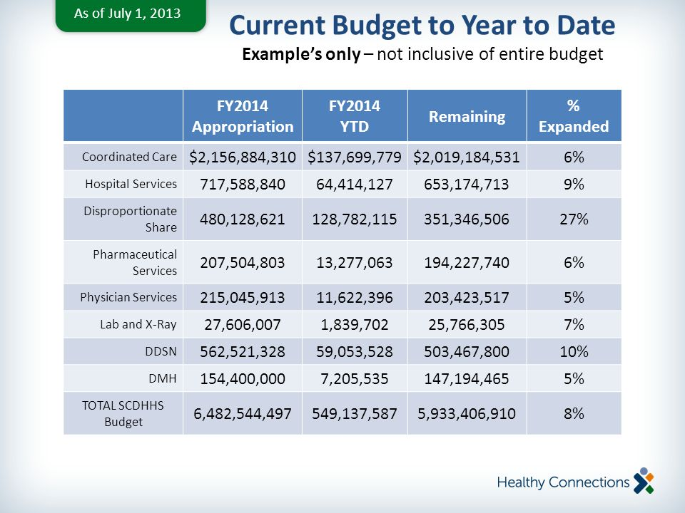 Current Budget to Year to Date Example's only – not inclusive of entire budget As of July 31, 2013 * Example s only – not inclusive of entire budget As of July 1, 2013 FY2014 Appropriation FY2014 YTD Remaining % Expanded Coordinated Care $2,156,884,310$137,699,779$2,019,184,5316% Hospital Services 717,588,84064,414,127653,174,7139% Disproportionate Share 480,128,621128,782,115351,346,50627% Pharmaceutical Services 207,504,80313,277,063194,227,7406% Physician Services 215,045,91311,622,396203,423,5175% Lab and X-Ray 27,606,0071,839,70225,766,3057% DDSN 562,521,32859,053,528503,467,80010% DMH 154,400,0007,205,535147,194,4655% TOTAL SCDHHS Budget 6,482,544,497549,137,5875,933,406,9108%