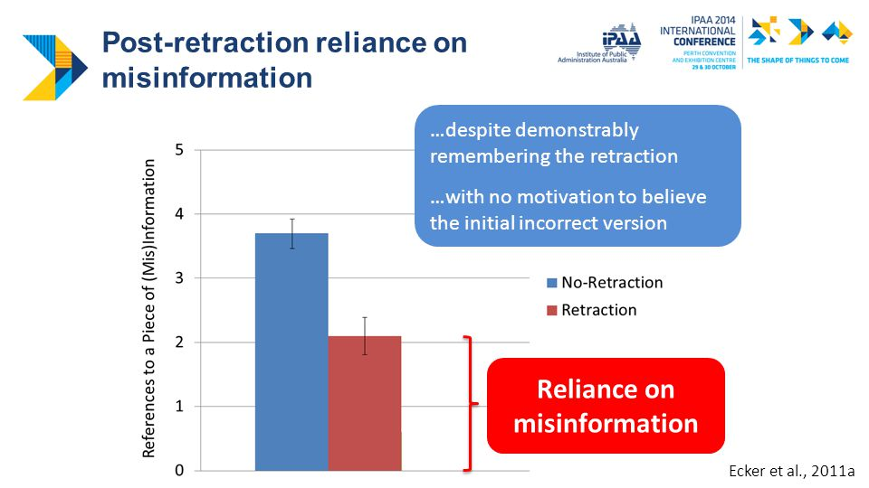Post-retraction reliance on misinformation …despite demonstrably remembering the retraction …with no motivation to believe the initial incorrect version Reliance on misinformation Ecker et al., 2011a