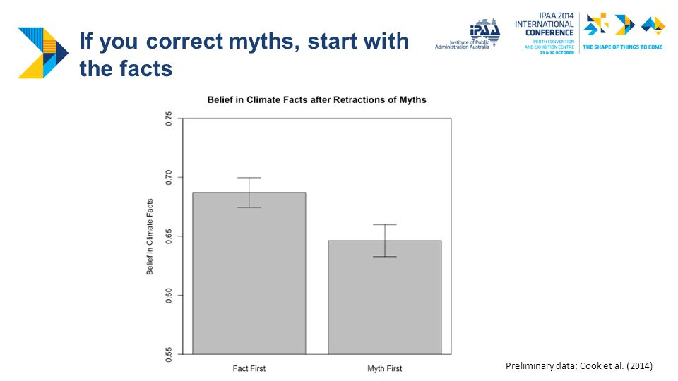 If you correct myths, start with the facts Preliminary data; Cook et al. (2014)