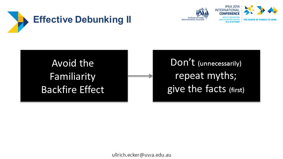 Avoid the Familiarity Backfire Effect Don't (unnecessarily) repeat myths; give the facts (first) Effective Debunking II ullrich.ecker@uwa.edu.au