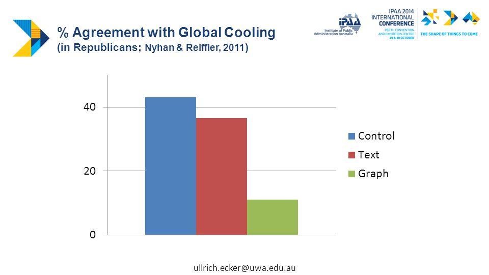 % Agreement with Global Cooling (in Republicans; Nyhan & Reiffler, 2011 ) ullrich.ecker@uwa.edu.au