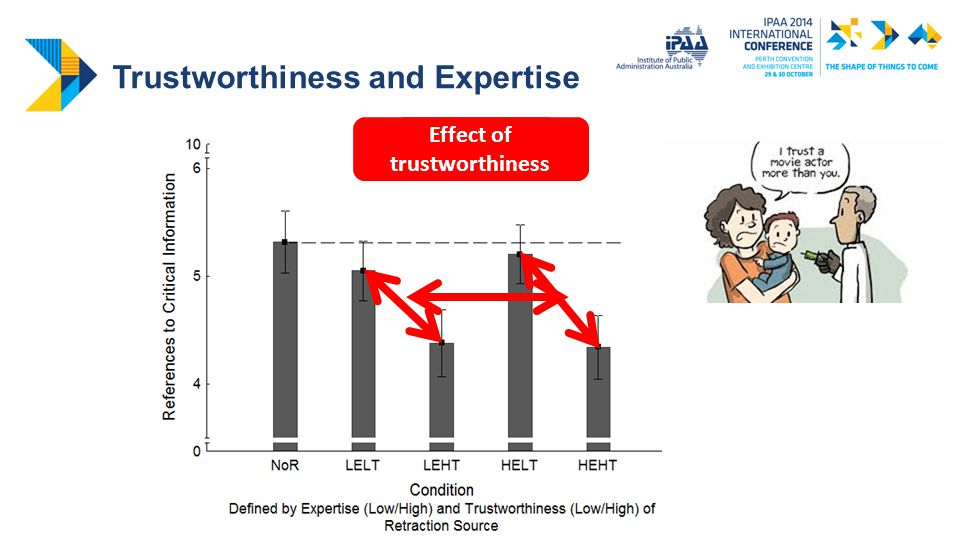 Trustworthiness and Expertise No effect of expertise Effect of trustworthiness