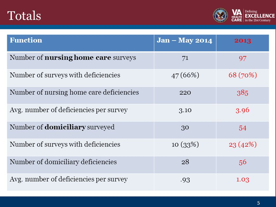 Totals FunctionJan – May 20142013 Number of nursing home care surveys7197 Number of surveys with deficiencies47 (66%)68 (70%) Number of nursing home care deficiencies220385 Avg.