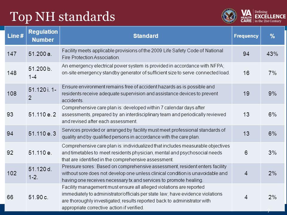 Top DOM standards Line # Guideline Number Standard Frequency % 1672.
