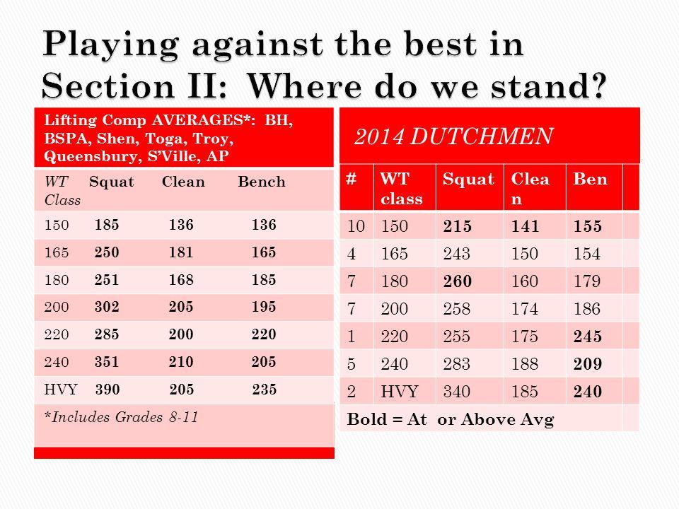 2014 DUTCHMEN Lifting Comp AVERAGES*: BH, BSPA, Shen, Toga, Troy, Queensbury, S'Ville, AP WT Squat Clean Bench Class 150 185 136 136 165 250 181 165 1