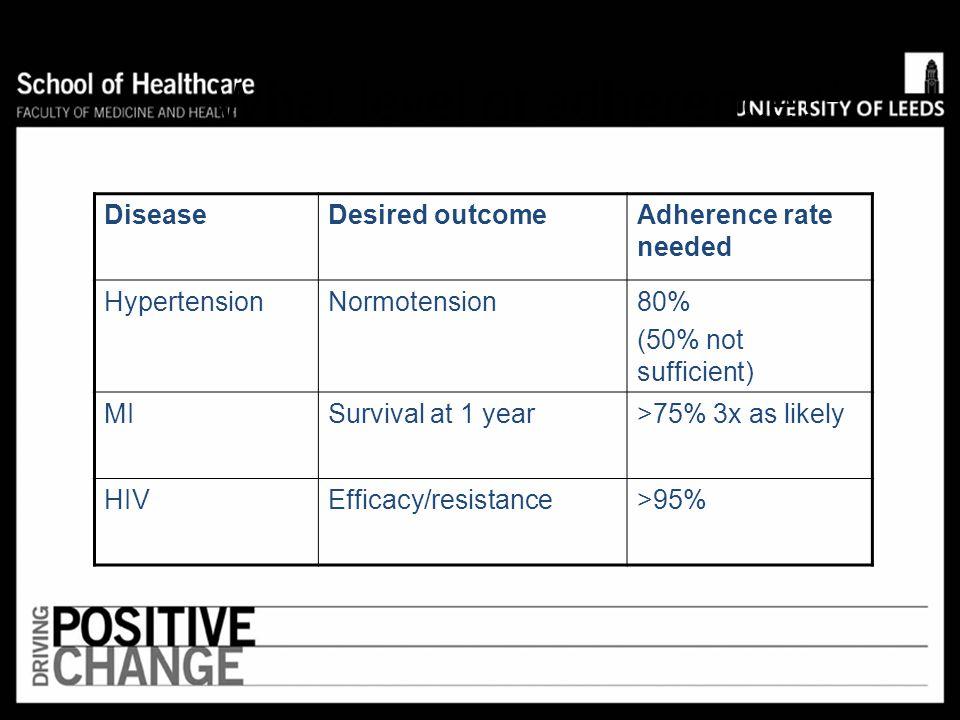 Task 1: Rates of non- Compliance ConditionRate of non-compliance (%) Contraception8 Asthma20 Epilepsy30-40 Hypertension40 Diabetes40-50 Arthritis55-71