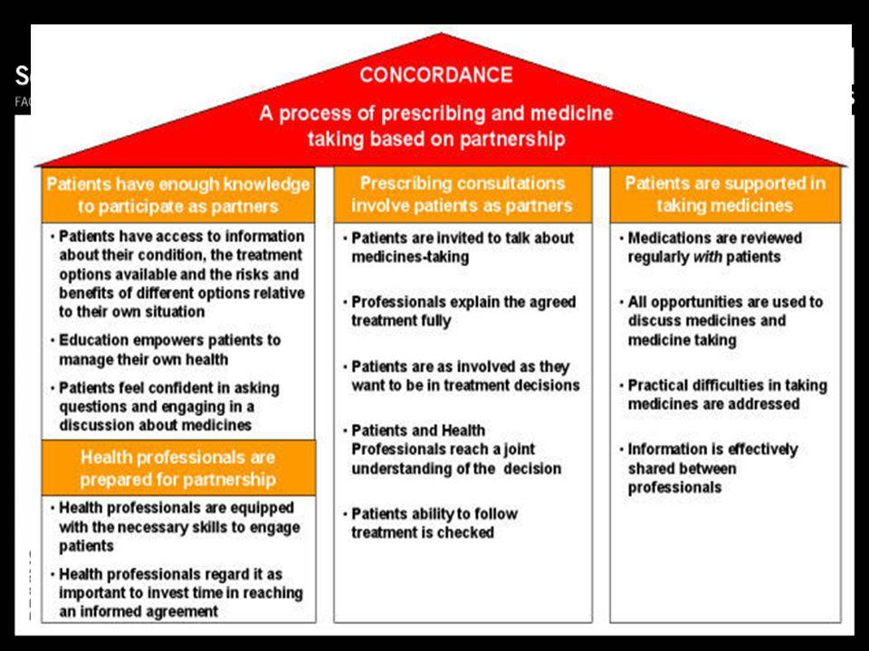 Hospitalisations ER Visits Unscheduled Dr Visits Days off Work Nocturnal Asthma RR (95% CI) Self-Management vs. Usual Care Favours Self-Management Gib