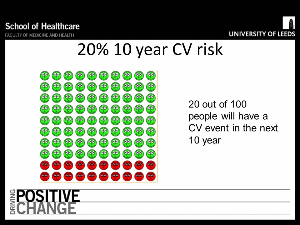 Involving patients in treatment decisions NICE recommends that people should be offered information about their absolute risk of CVD and about the abs