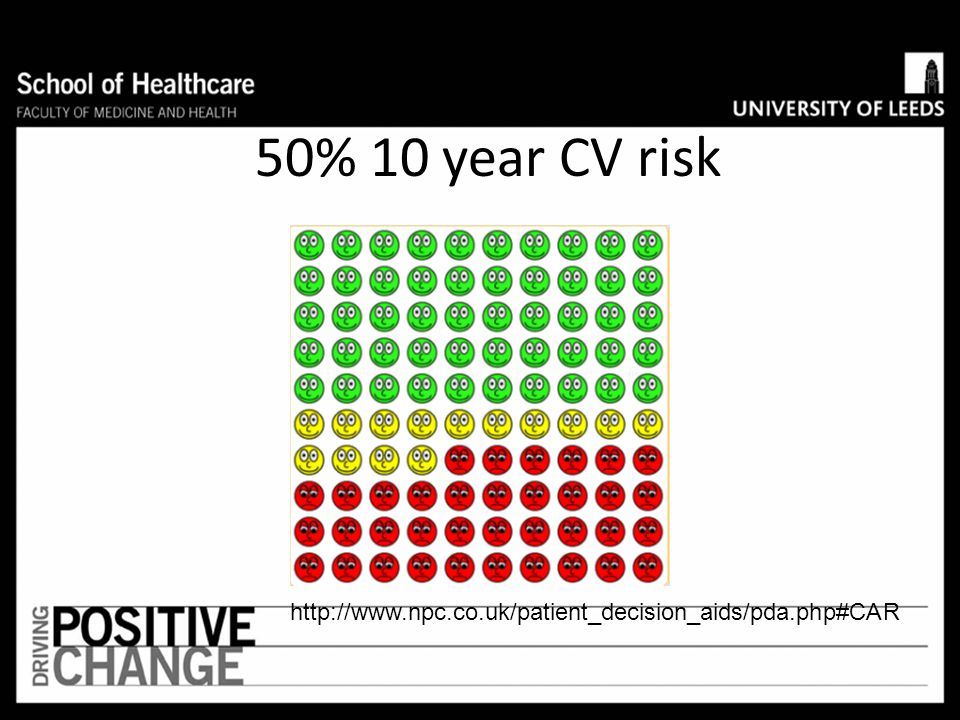 If 100 people take a statin for 10 years 5 will be saved from having a CV event (NNT = 20) These people will have a CV event, whether or not they take