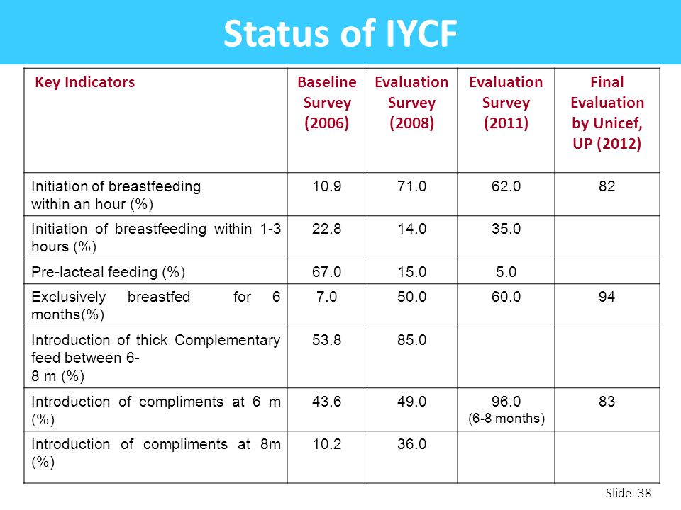 Status of IYCF Key IndicatorsBaseline Survey (2006) Evaluation Survey (2008) Evaluation Survey (2011) Final Evaluation by Unicef, UP (2012) Initiation
