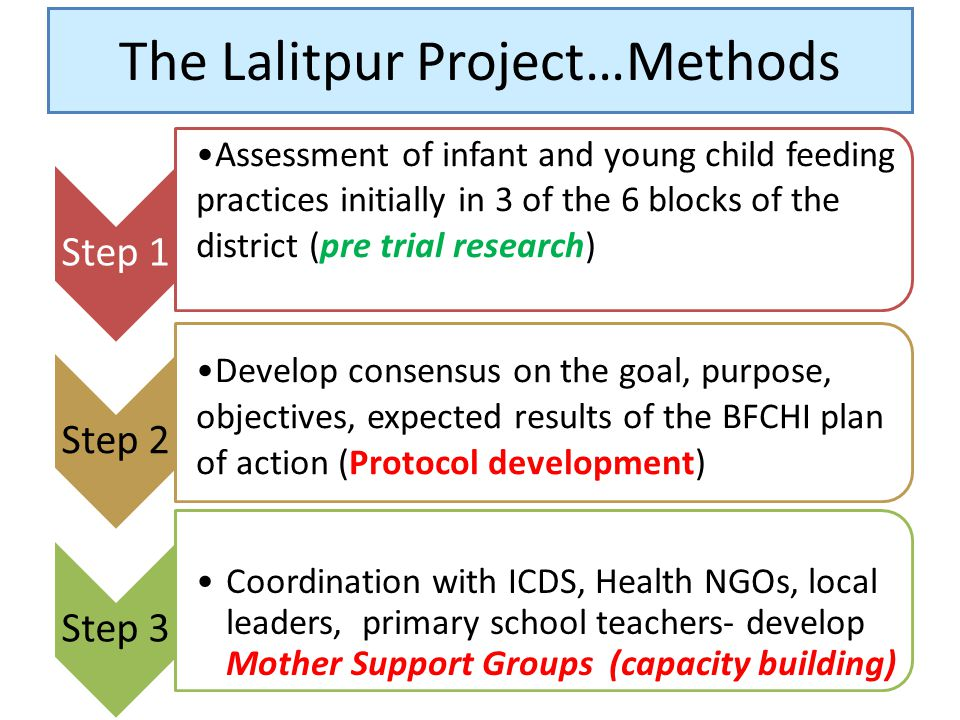 The Lalitpur Project…Methods Step 1 Assessment of infant and young child feeding practices initially in 3 of the 6 blocks of the district (pre trial r