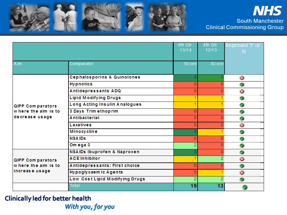 South Manchester CCG Practices QIPP Score out of 48 Jan-Mar 14 AL-SHIFA MEDICAL CENTRE38 DIDSBURY MEDICAL CENTRE- DR ASHWORTH36 FALLOWFIELD MEDICAL CENTRE34 THE BORCHARDT MEDICAL CENTRE33 KINGSWAY MEDICAL PRACTICE33 NORTHERN MOOR MEDICAL PRACTICE31 MAULDETH MEDICAL CENTRE30 BARLOW MEDICAL CENTRE30 BROOKLANDS MEDICAL PRACTICE27 BURNAGE HEALTHCARE PRACTICE27 THE MAPLES MEDICAL CENTRE26 TREGENNA GROUP PRACTICE24 DAVID MEDICAL CENTRE - DR SHARMA24 WOODLANDS MEDICAL PRACTICE23 LADYBARN GROUP PRACTICE21 BODEY MEDICAL CENTRE21 CORNISHWAY GROUP PRACTICE20 DIDSBURY MEDICAL CENTRE - DR WHITAKER20 NORTHENDEN GROUP PRACTICE19 BOWLAND MEDICAL PRACTICE19 THE PARK MEDICAL CENTRE19 RK MEDICAL PRACTICE17 PEEL HALL MEDICAL CENTRE15 BENCHILL MEDICAL PRACTICE14 MERSEYBANK SURGERY14